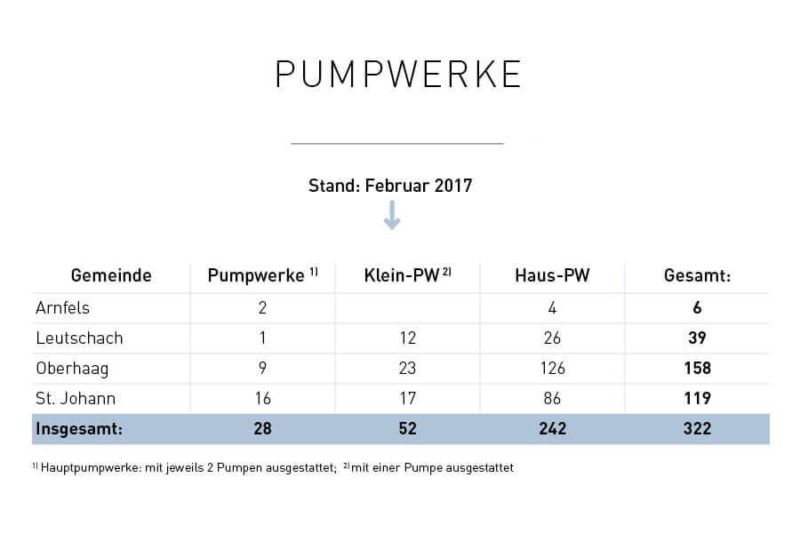 Infografik Pumpwerk