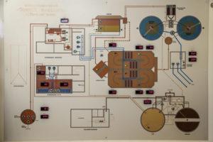 Übersichtsschema über die Kläranlage mit Kontrolllichtern der einzelnen Aggregate